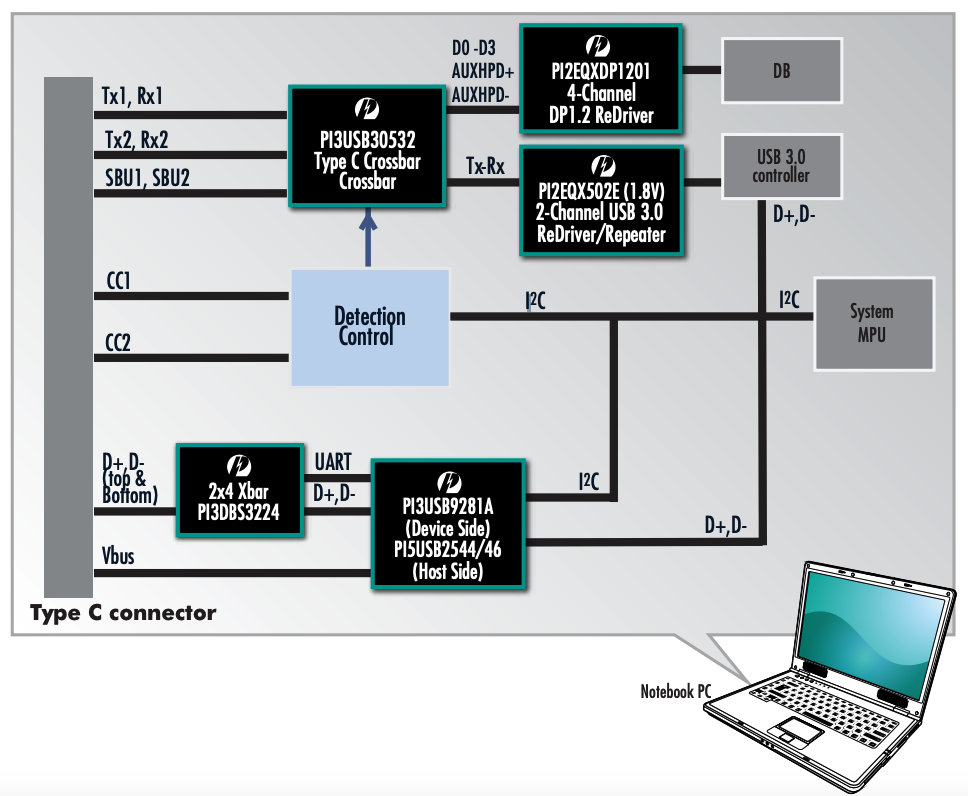 USB Type C application example, from Diodes Inc