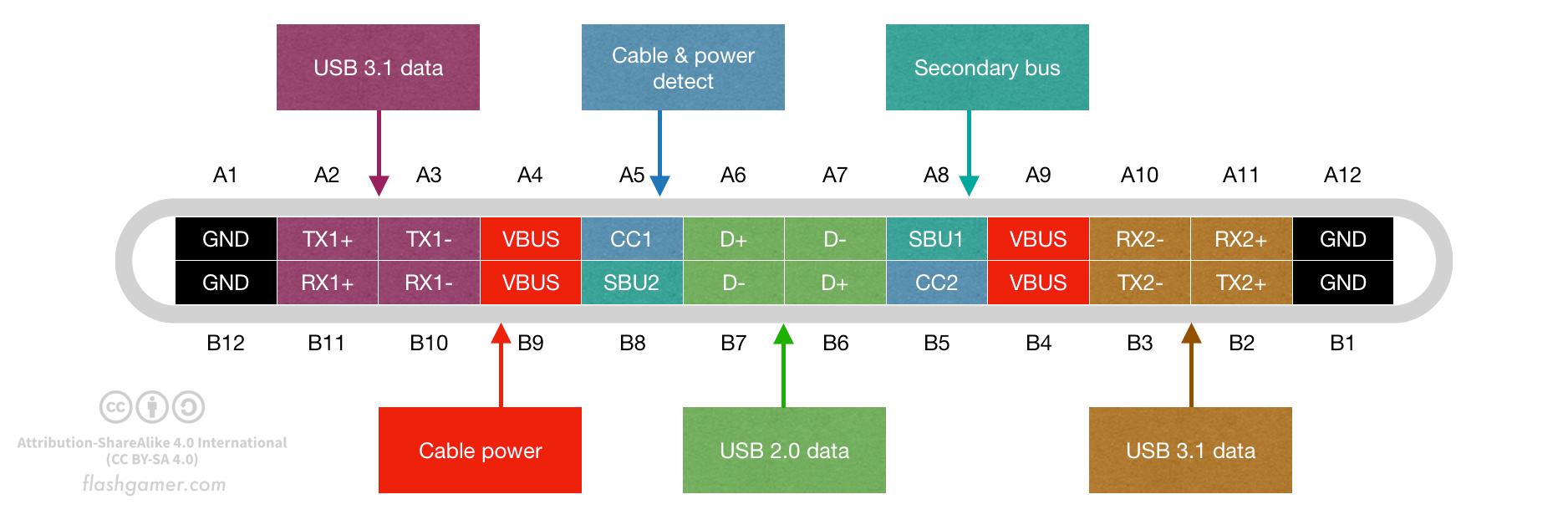 USB C pinout (CC-by-SA 4.0, Flashgamer.com)
